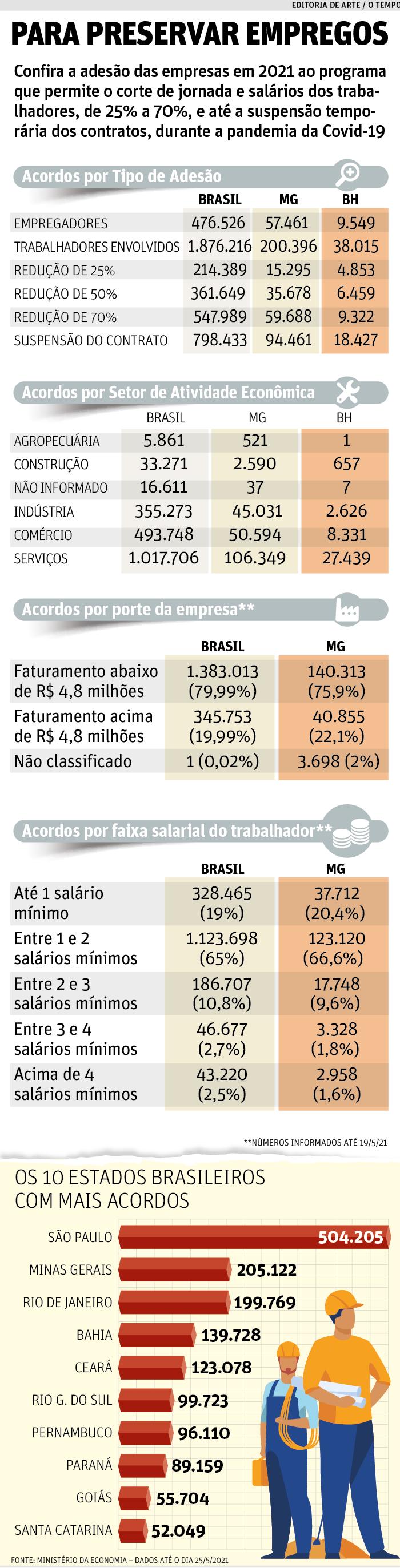 Redução - Table